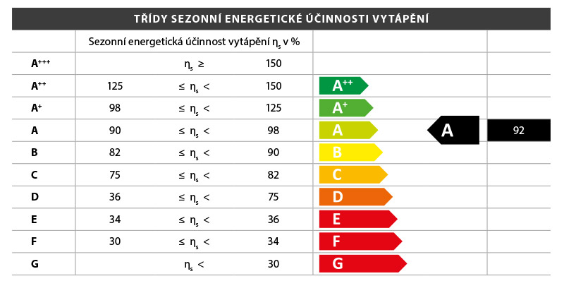 tridy_sezonni_energeticke_ucinnosti_vytapeni.jpg