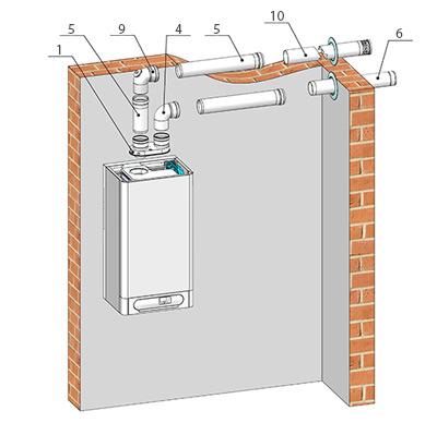System odtahu spalin pro kondenzační kotle 2 x Ø 80 - horizontální