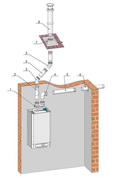 System odtahu spalin pro kondenzační kotle 2 x Ø 80 - vertikální